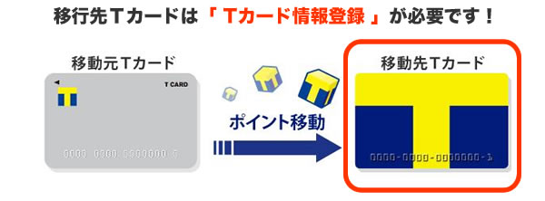 移行先TカードはTカード情報登録が必要です